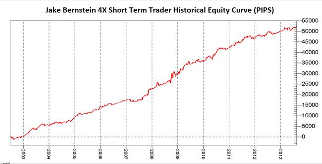 4x trading