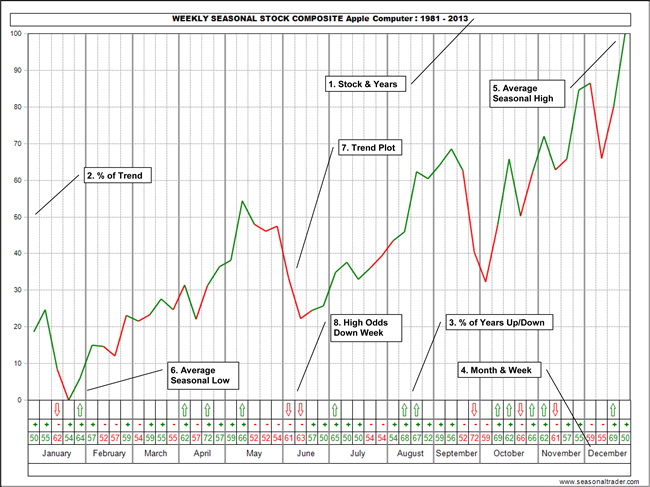 Weekly Seasonal Stock Composite - APPLE