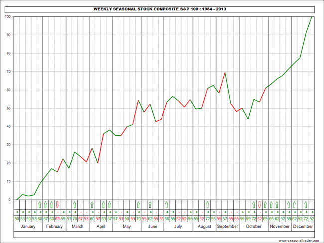 Weekly Seasonal Stock Composite - S&P